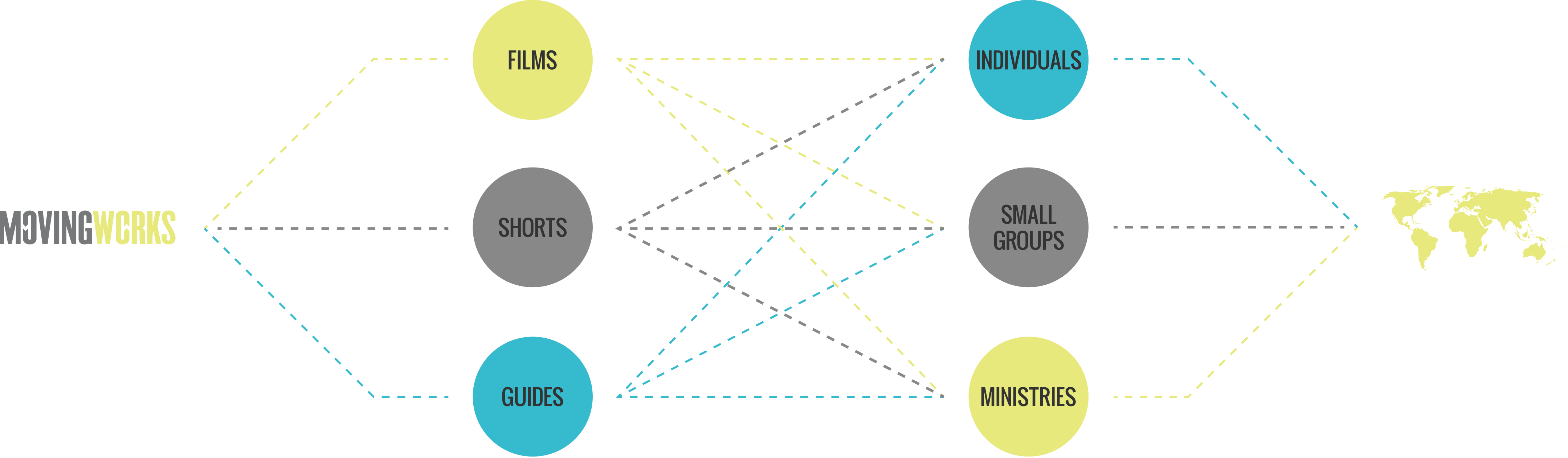 Moving Works Distribution Model
